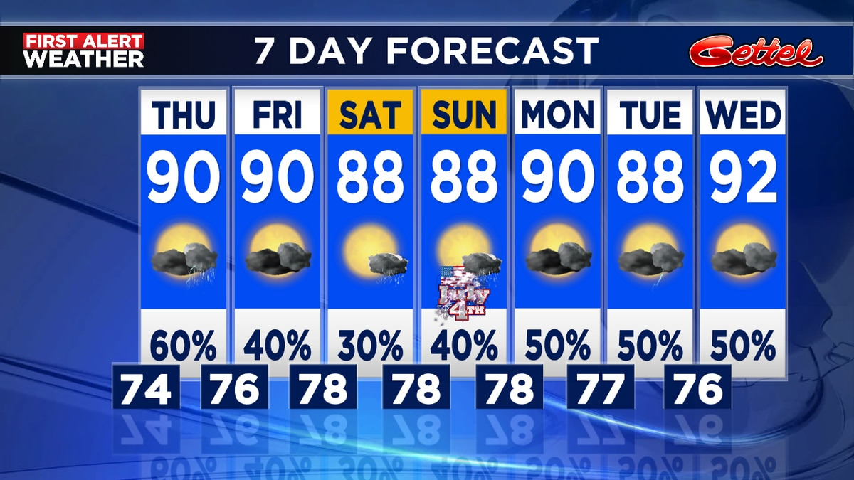 Rain chances lowering for weekend