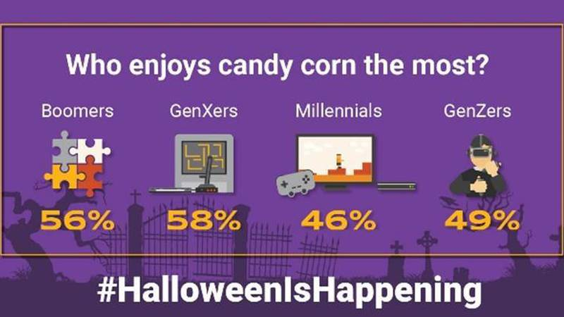 Gen X is the most likely to enjoy eating candy corn