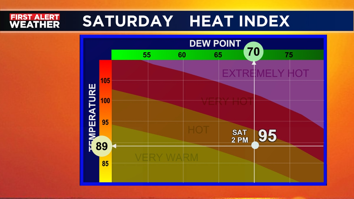 Little more humidity on Saturday