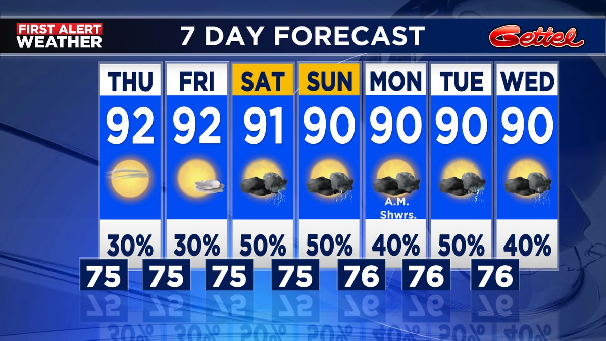 Drier air to move in through Friday