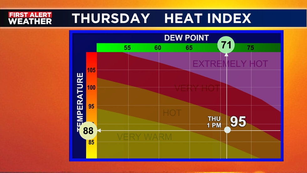Heat index in the mid 90's by 1 p.m.