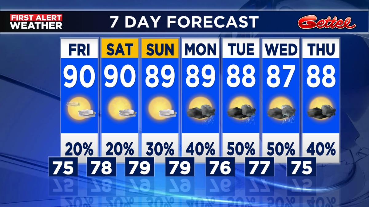 7 day forecast for the Suncoast